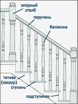 Лестница. Конструкция лестницы, ограждений