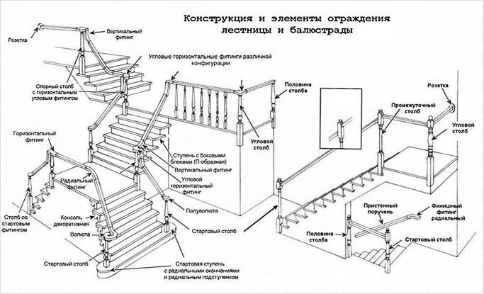 Лестница. Конструкция лестницы, ограждений, элементы ограждений, балюстрады